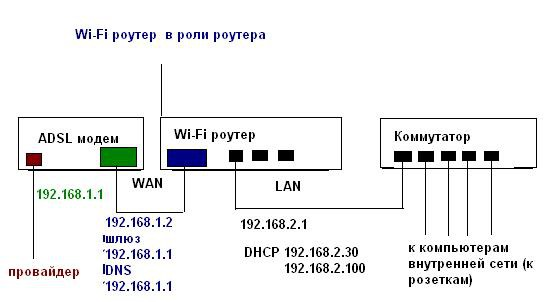 Wi-Fi роутер как роутер,