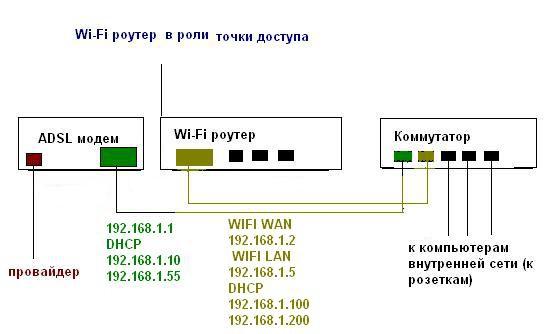 Wi-Fi роутера в режиме точки