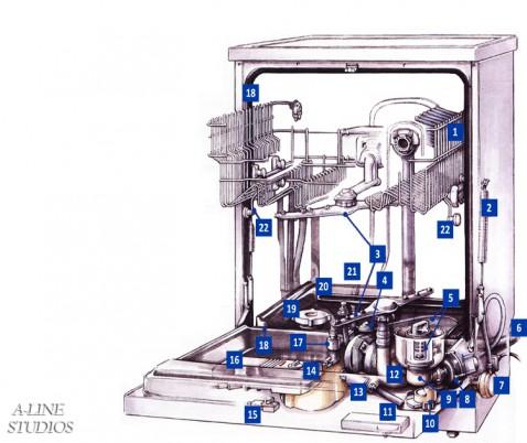 Аристон посудомоечная машина ремонт своими руками 136