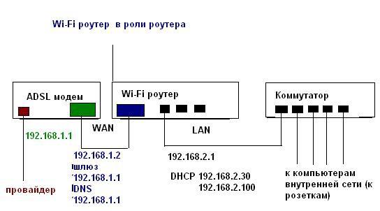 Wi-Fi роутера в режиме роутера