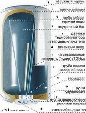 Профилактика электрических бойлеров
