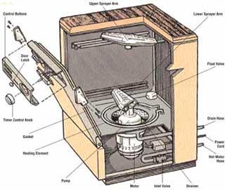 Как Проверить Посудомоечную Машину
