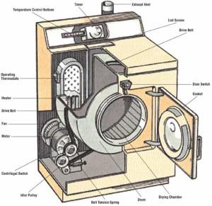 Как отремонтировать сушильную машину.
