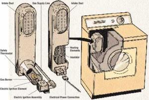 Обслуживание кнопки пуск и термостата сушильной машины.